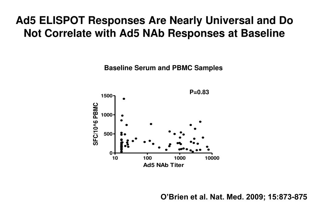 Ad5 ELISPOT Responses Are Nearly Universal and Do Not Correlate with Ad5 NAb Responses at Baseline