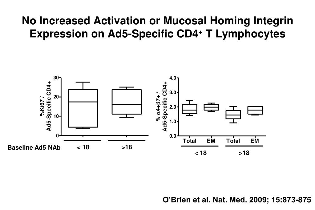 No Increased Activation or Mucosal Homing Integrin Expression on Ad5-Specific CD4