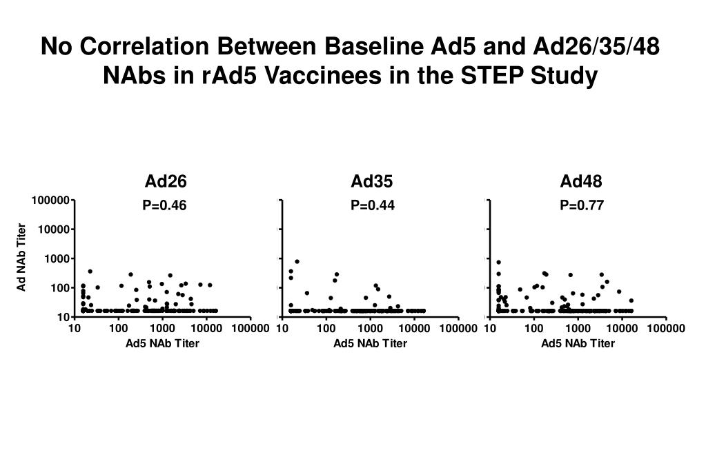No Correlation Between Baseline Ad5 and Ad26/35/48 NAbs in rAd5 Vaccinees in the STEP Study