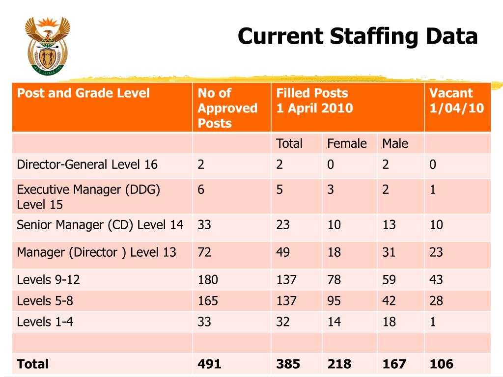 Current Staffing Data