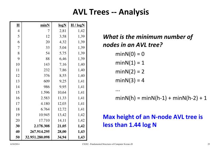 AVL Trees -- Analysis