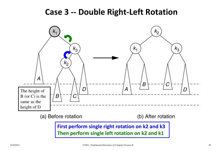 Case 3 -- Double Right-Left Rotation