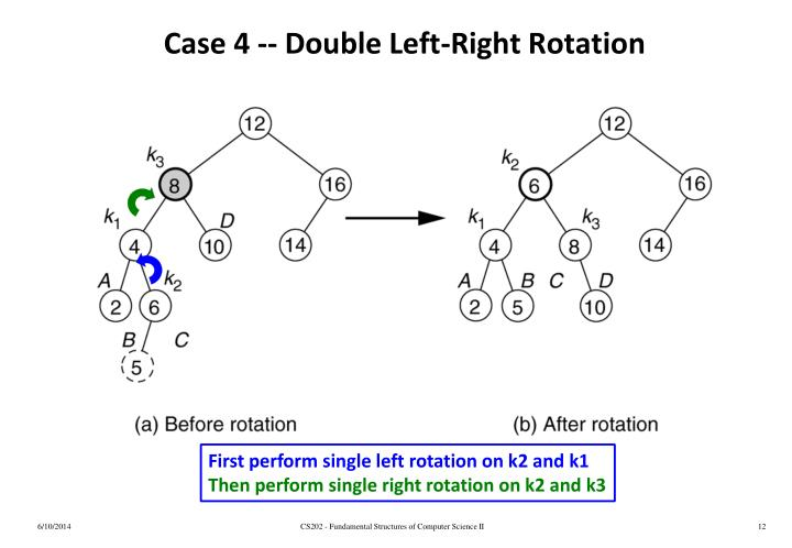 Case 4 -- Double Left-Right Rotation