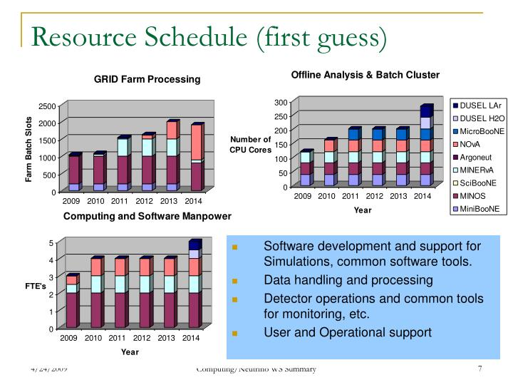 green computing summary schedule Green computing is the term referring to efficient use of resources in computing and it/is infrastructure efficiency of green computing emphases on minimalizing hazardous environmental.