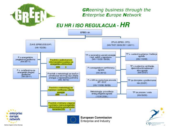 EU HR i ISO REGULACIJA -