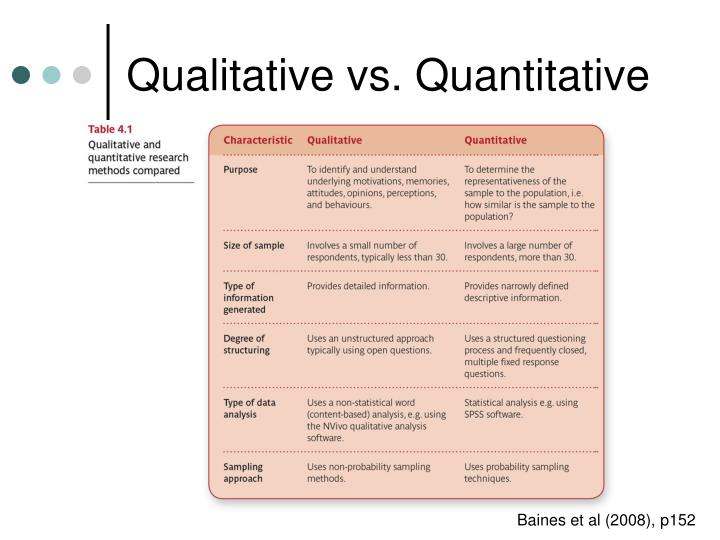 quantitative vs qualitative essay Marketing debate: what is the best type of marketing research many market researchers have their favorite research approaches or techniques, although different.