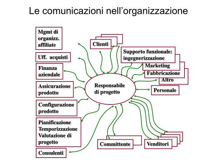 Le comunicazioni nell'organizzazione