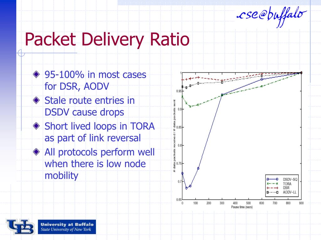 Packet Delivery Ratio