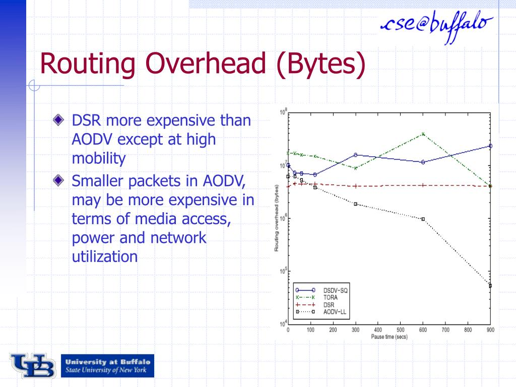 Routing Overhead (Bytes)