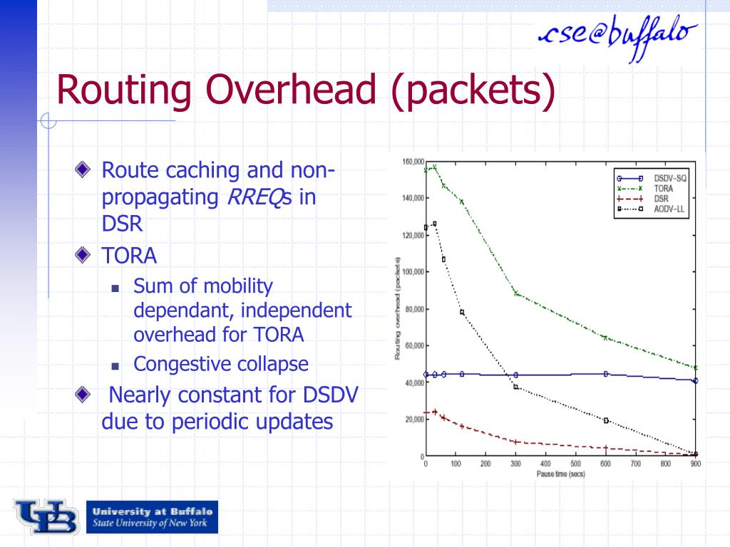Routing Overhead (packets)