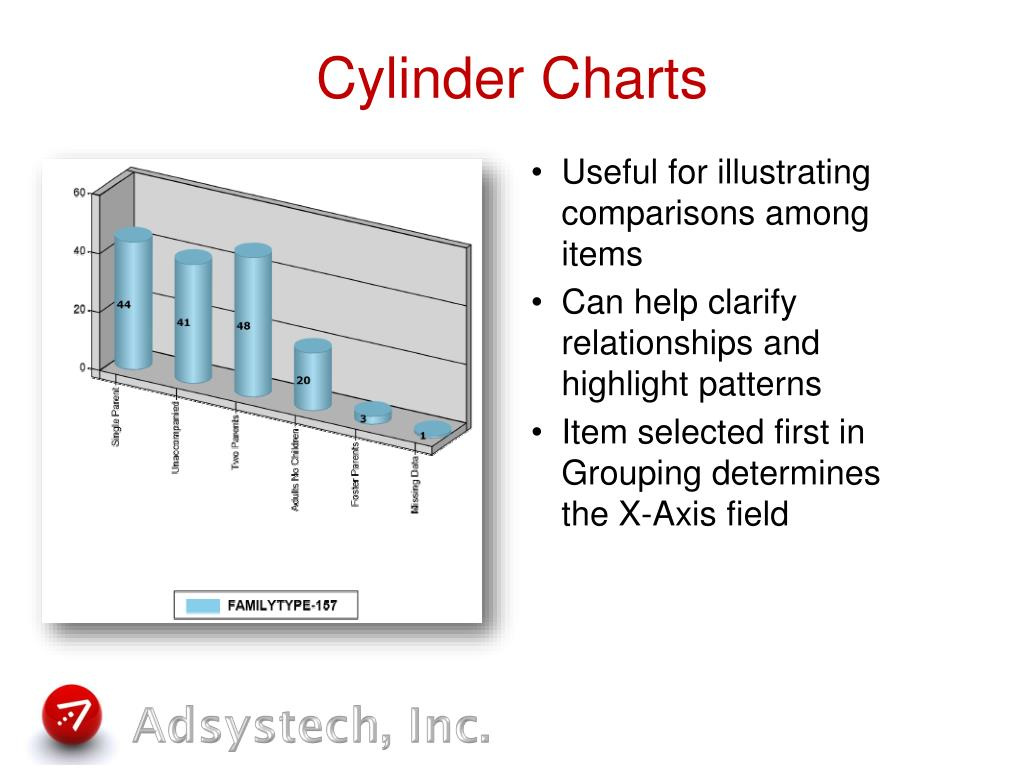 Cylinder Charts