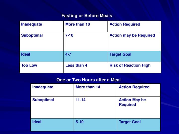Fasting or Before Meals