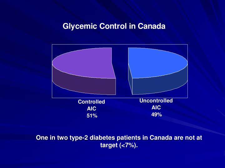One in two type-2 diabetes patients in Canada are not at target (<7%).