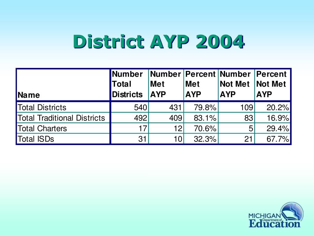 District AYP 2004