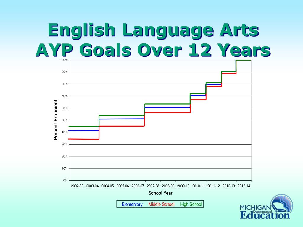English Language Arts AYP Goals Over 12 Years