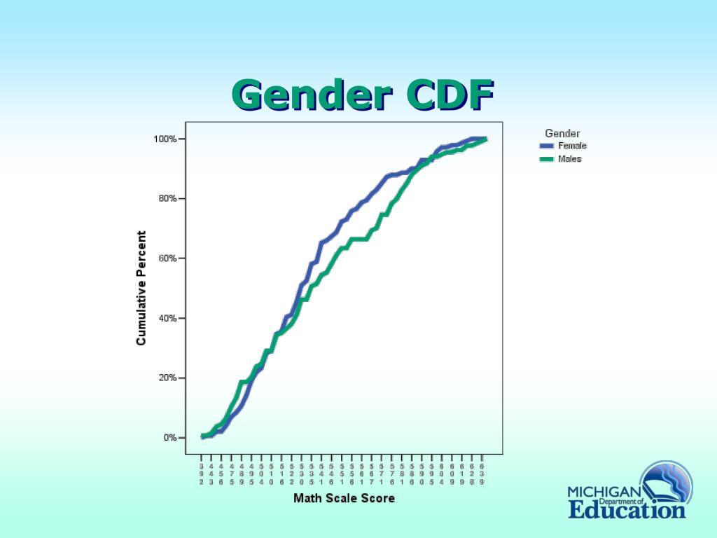 Gender CDF