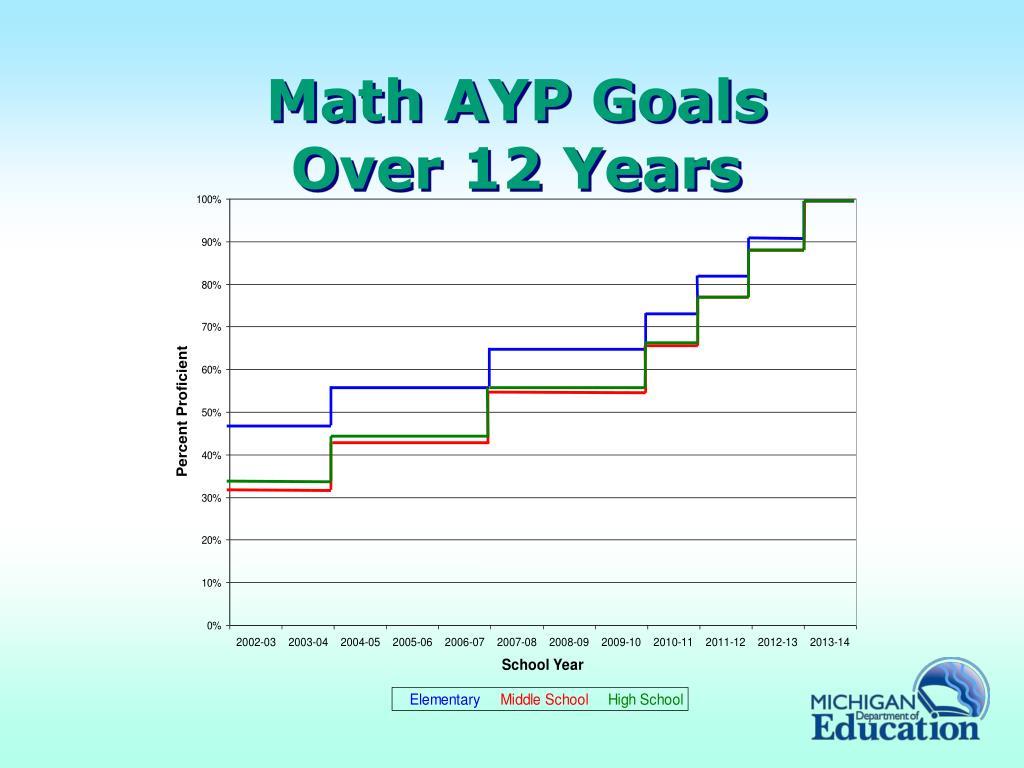 Math AYP Goals