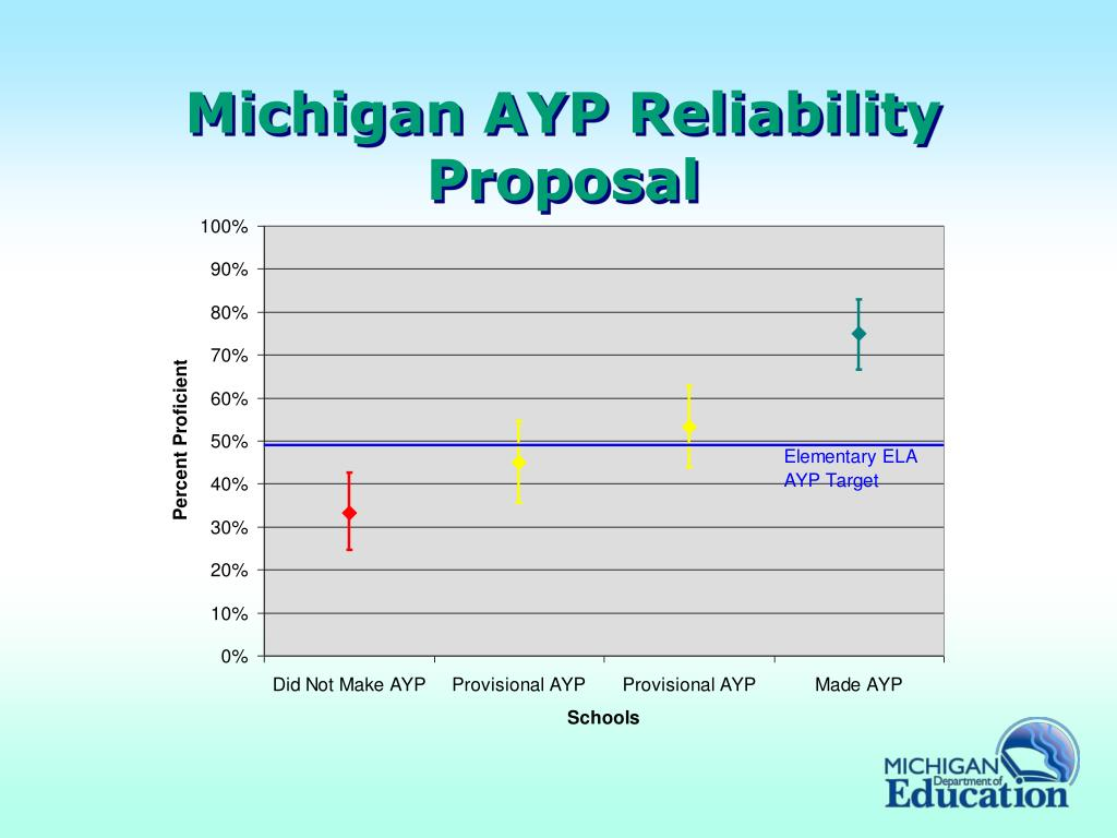 Michigan AYP Reliability Proposal