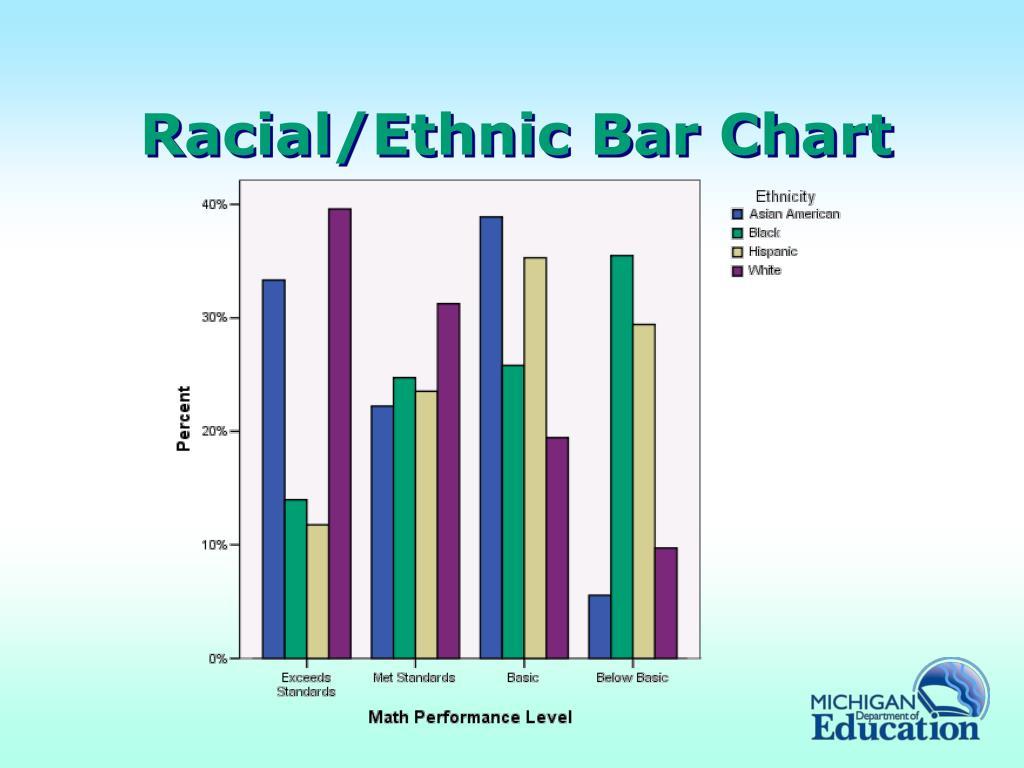 Racial/Ethnic Bar Chart