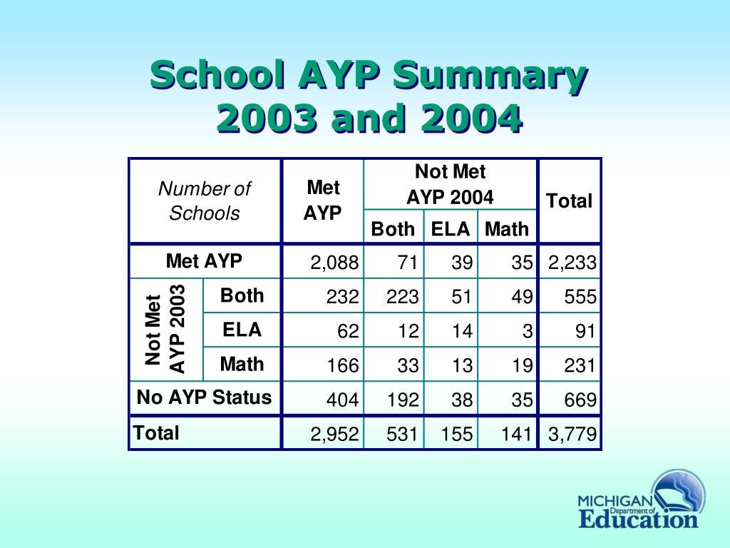 School AYP Summary