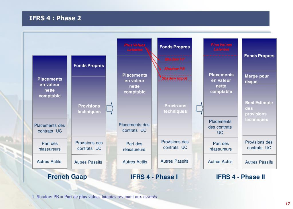 IFRS 4 : Phase 2