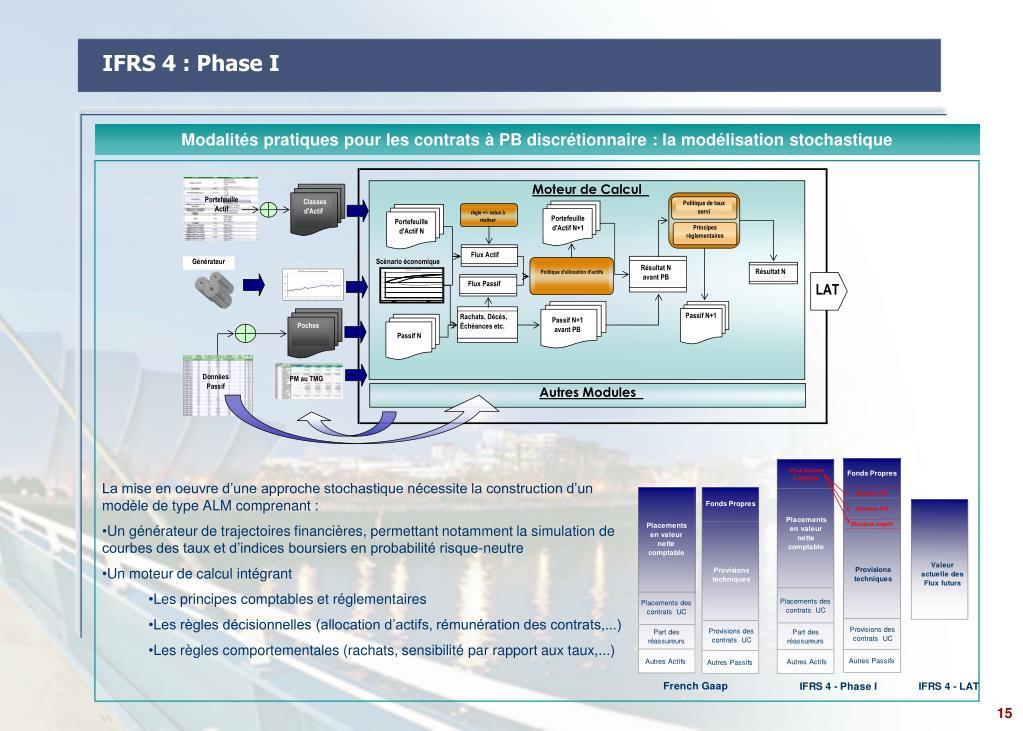 IFRS 4 : Phase I