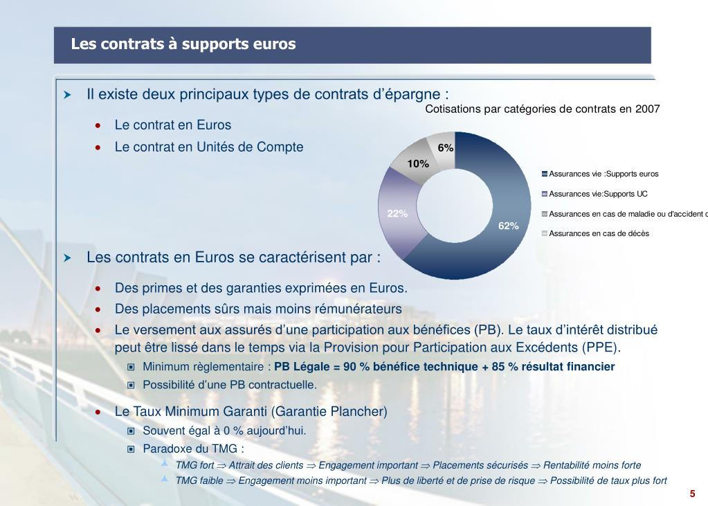 Les contrats à supports euros