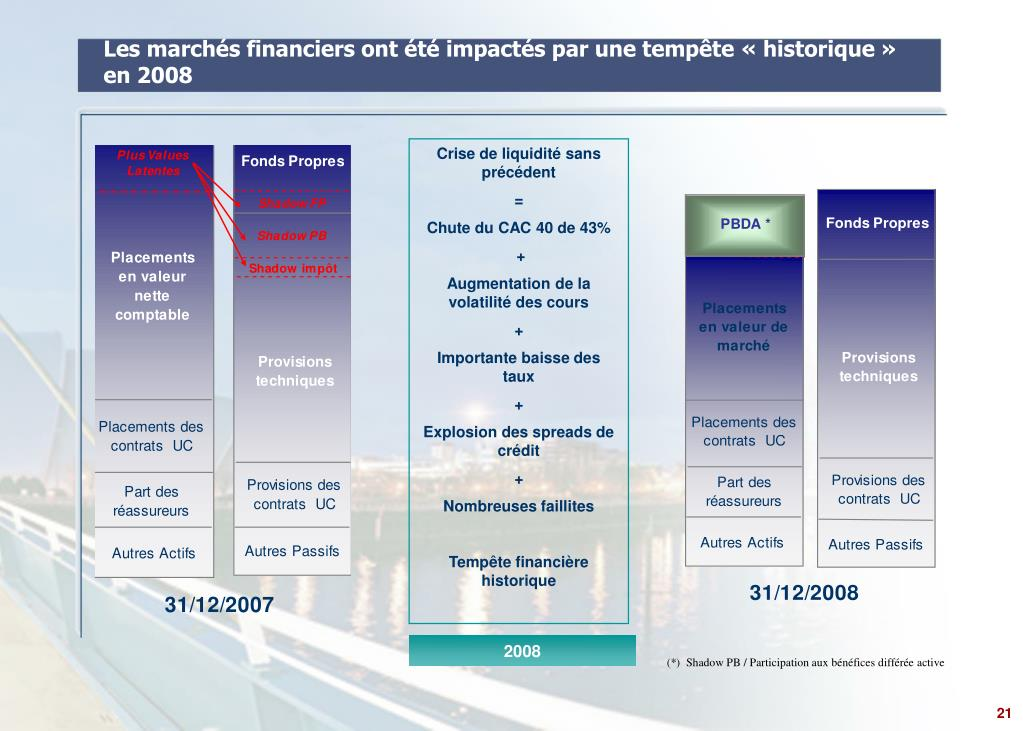 Les marchés financiers ont été impactés par une tempête « historique » en 2008