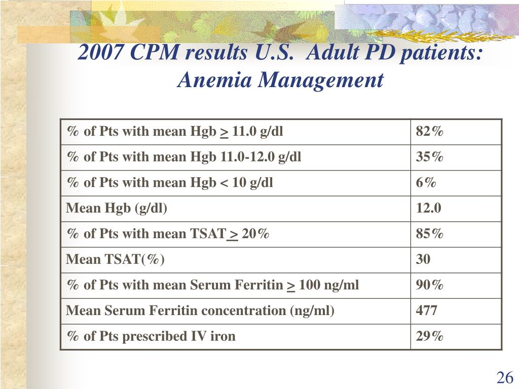 2007 CPM results U.S.  Adult PD patients:  Anemia Management