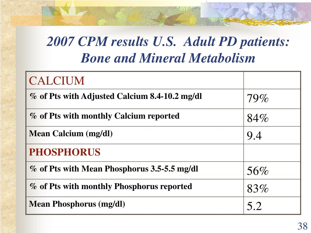 2007 CPM results U.S.  Adult PD patients:  Bone and Mineral Metabolism
