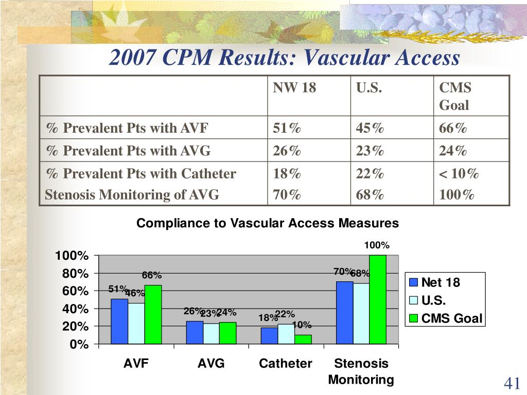 2007 CPM Results: Vascular Access