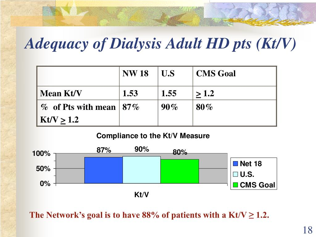 Adequacy of Dialysis Adult HD pts (Kt/V)