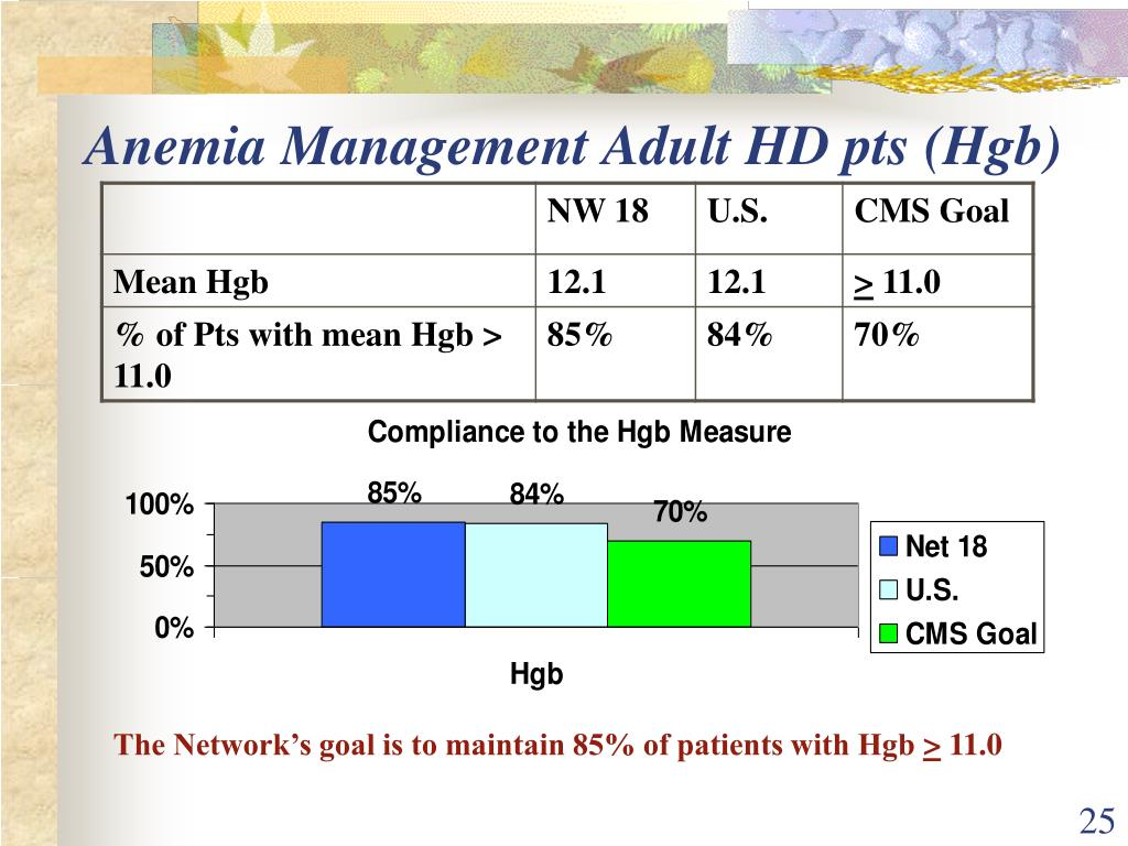 Anemia Management Adult HD pts (Hgb)