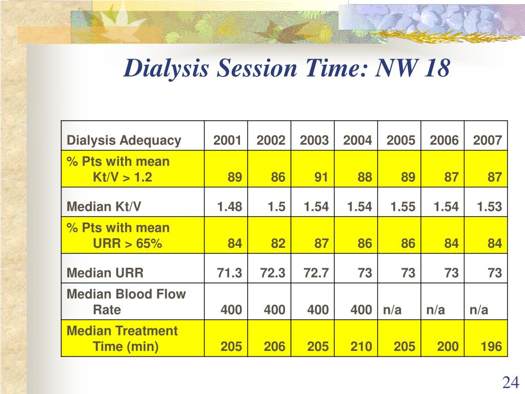 Dialysis Session Time: NW 18