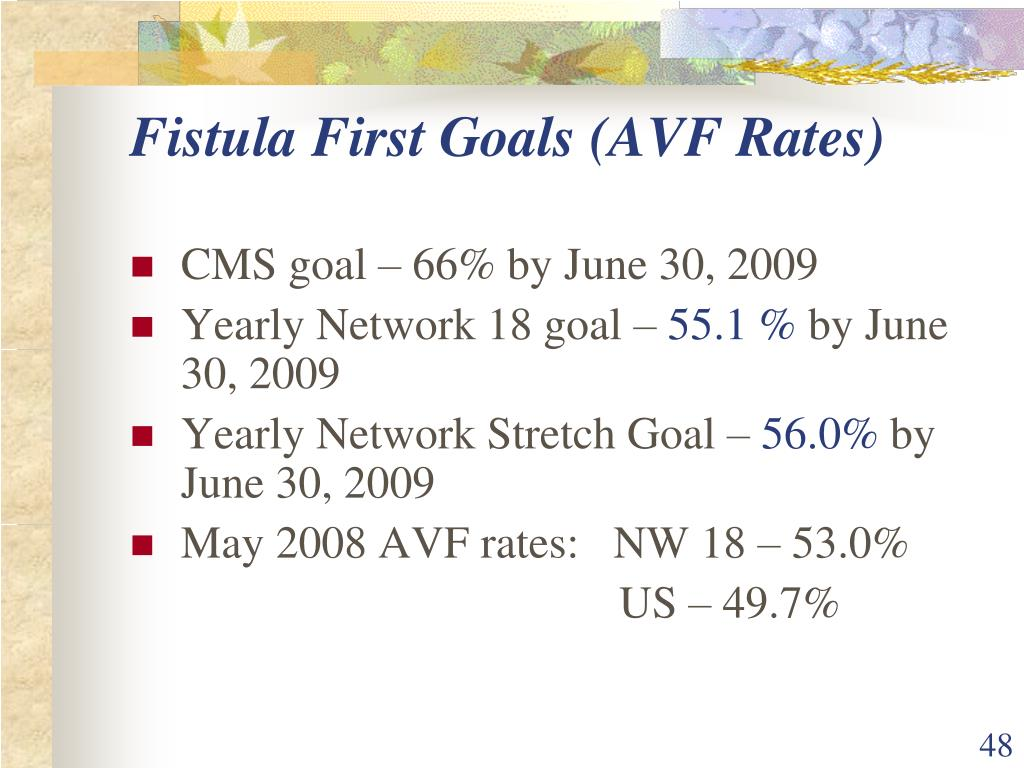 Fistula First Goals (AVF Rates)