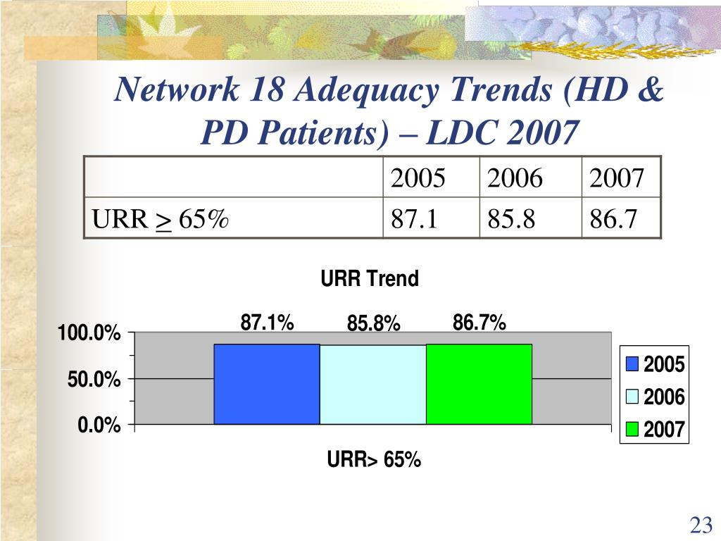 Network 18 Adequacy Trends (HD & PD Patients) – LDC 2007