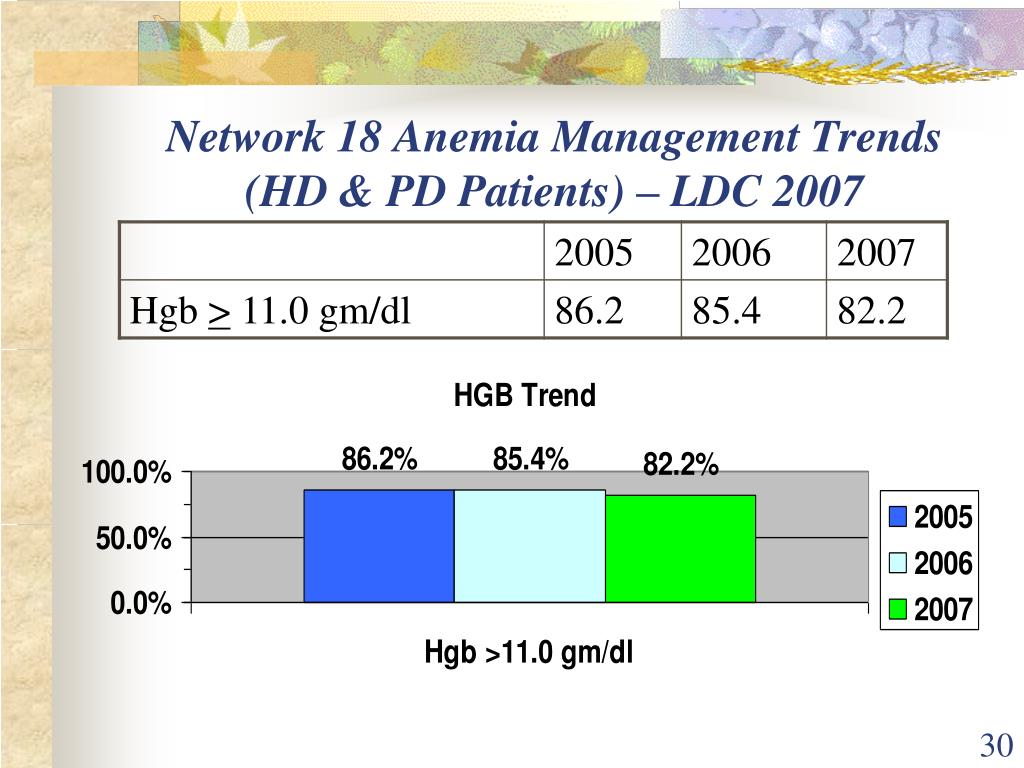 Network 18 Anemia Management Trends (HD & PD Patients) – LDC 2007