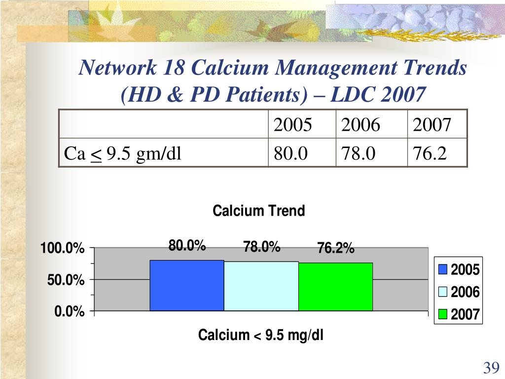 Network 18 Calcium Management Trends (HD & PD Patients) – LDC 2007