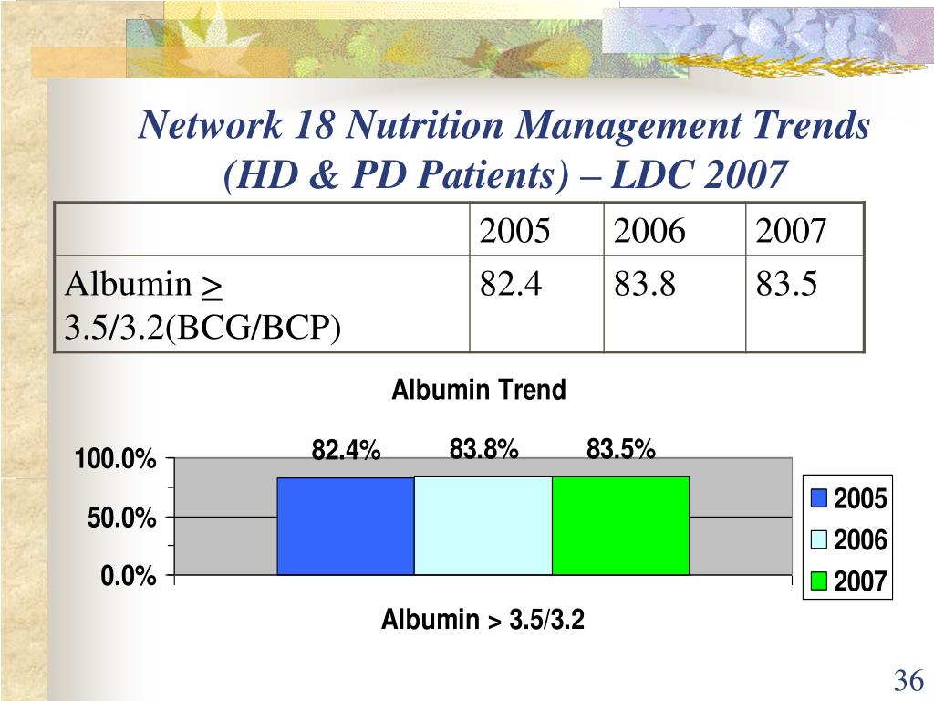 Network 18 Nutrition Management Trends (HD & PD Patients) – LDC 2007