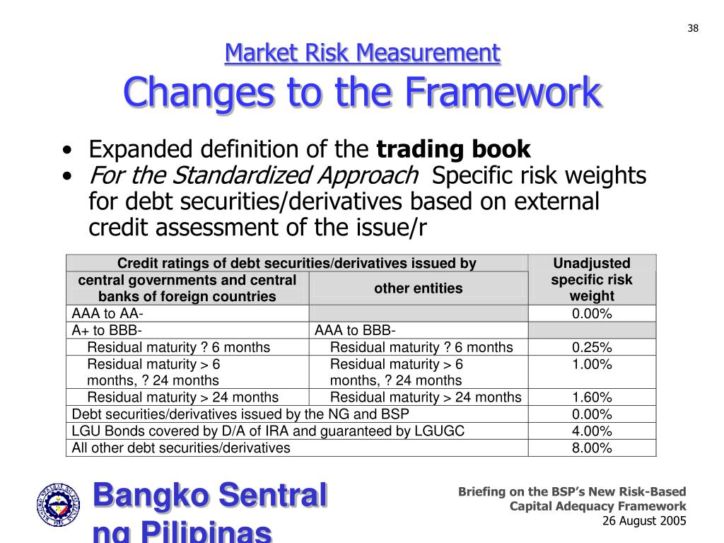 Market Risk Measurement