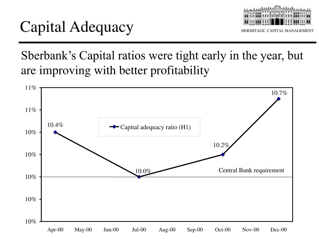 Capital Adequacy