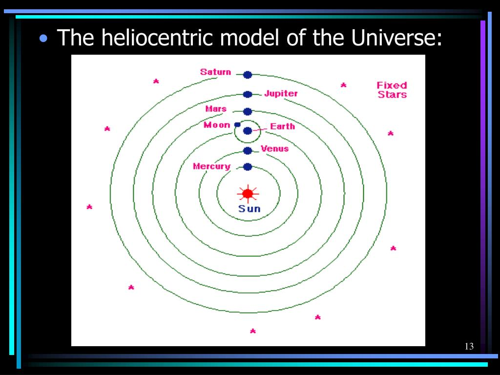 the conflicts of the theory of heliocentrism Galileo publishes his theories, now called the theory of uniform acceleration he proved that all bodies,  galileo galilei dies from a long illness.