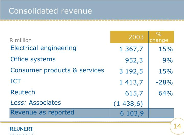 Consolidated revenue