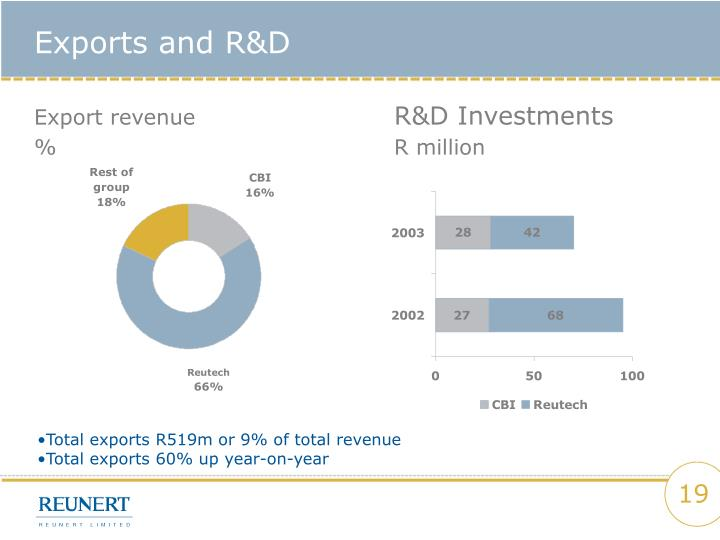 Exports and R&D