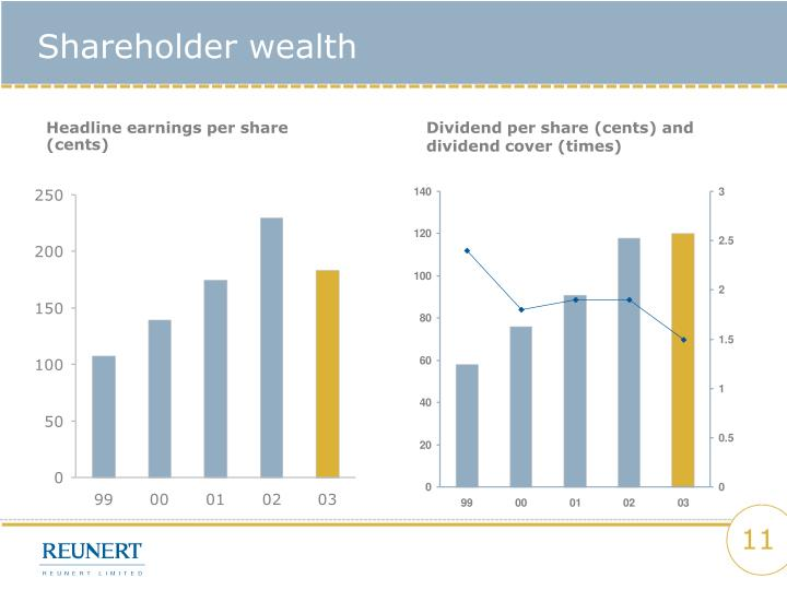 Shareholder wealth