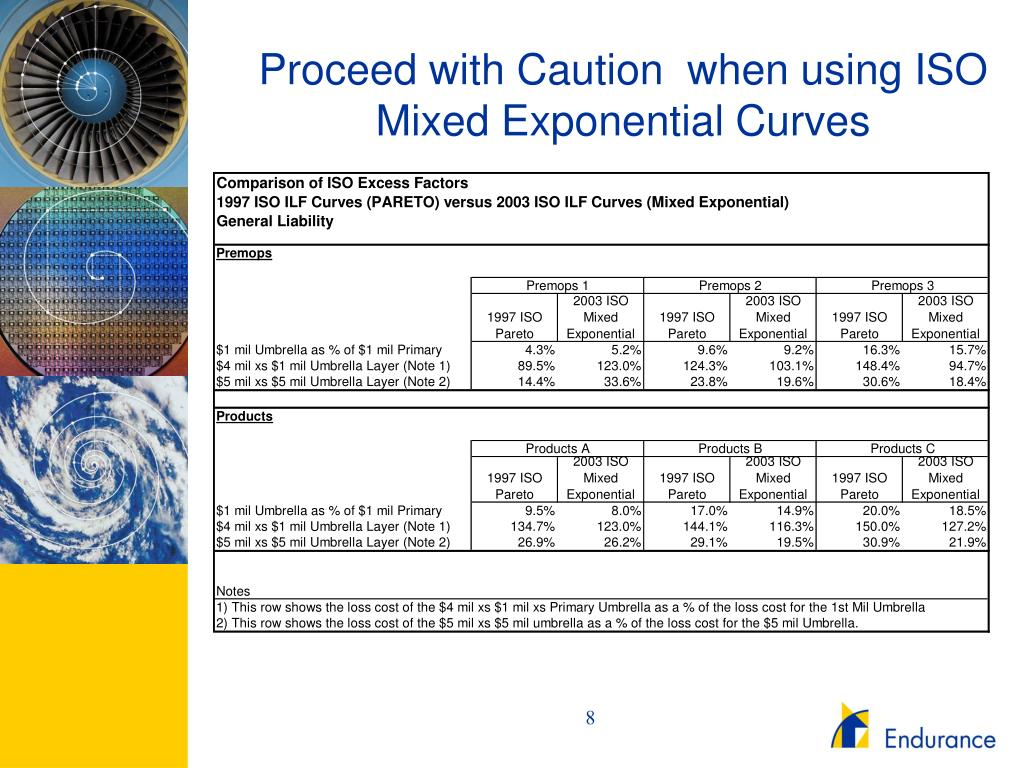 Proceed with Caution  when using ISO Mixed Exponential Curves