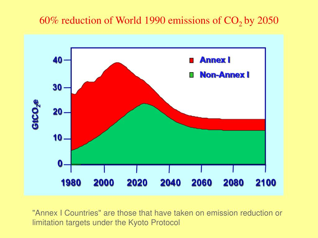 60% reduction of World 1990 emissions of CO