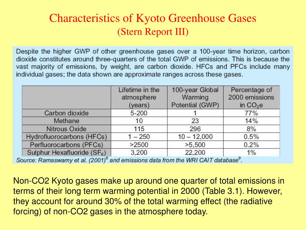 Characteristics of Kyoto Greenhouse Gases