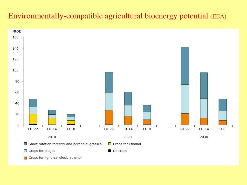 Environmentally-compatible agricultural bioenergy potential