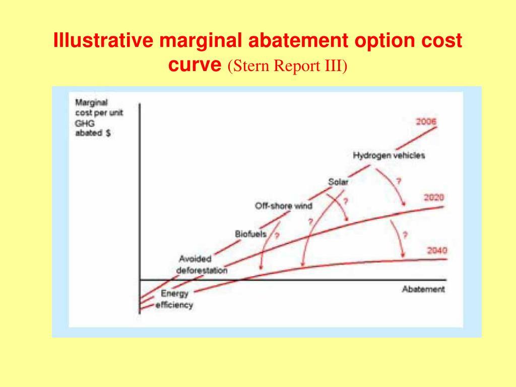 Illustrative marginal abatement option cost curve